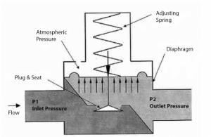 Principle of direct pressure regulator