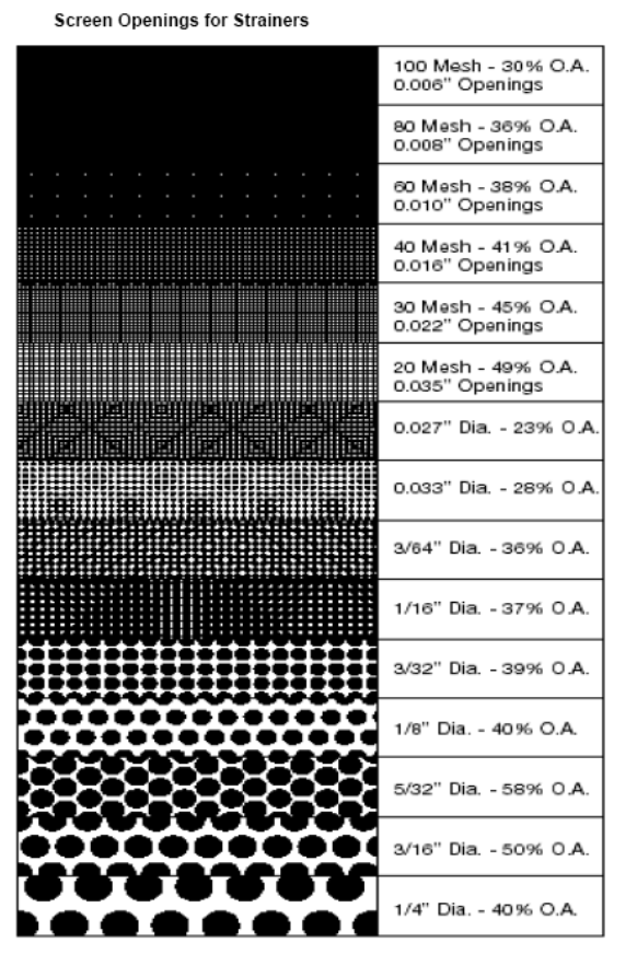 screen openings for strainer filter element
